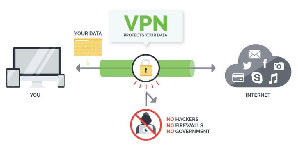 Why do we need VPN for Kodi