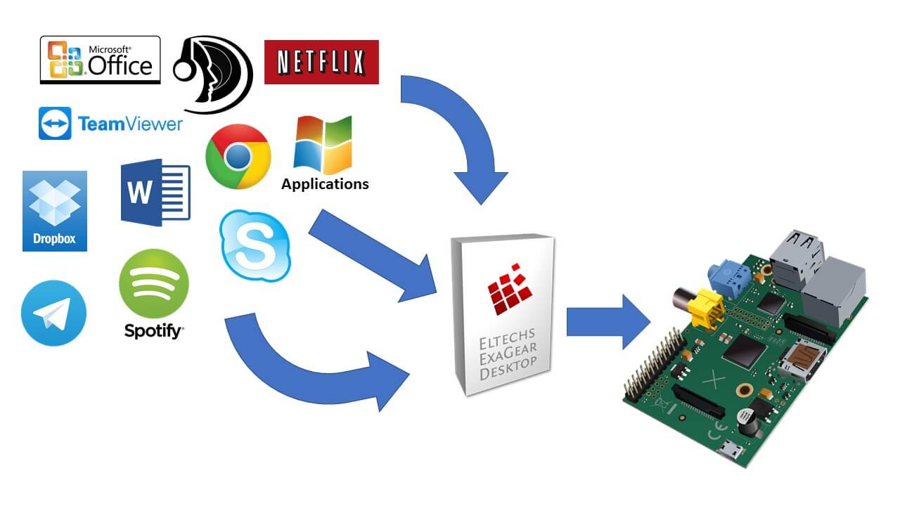 x86 Raspberry Pi - How to run x86 programs on the Raspberry